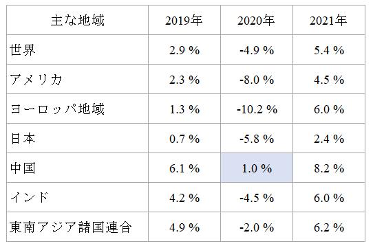 IMFのグローバル成長率予想