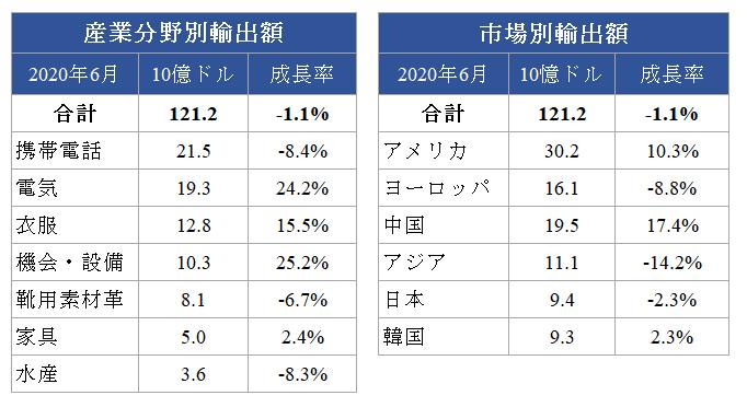 2020年上半期の産業分野別輸出額と市場別輸出額