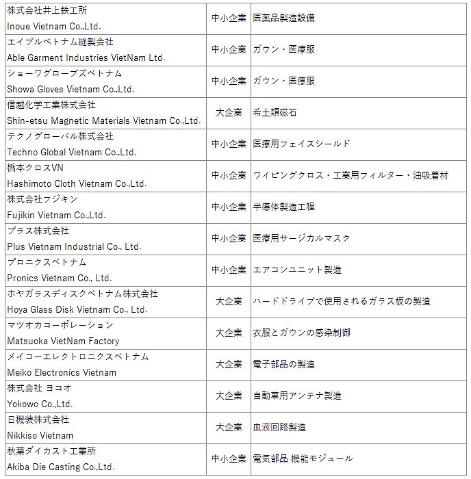 ベトナムに製造工場がある日本企業のリスト