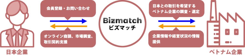 日本企業とベトナム企業とをつなぐビズマッチ